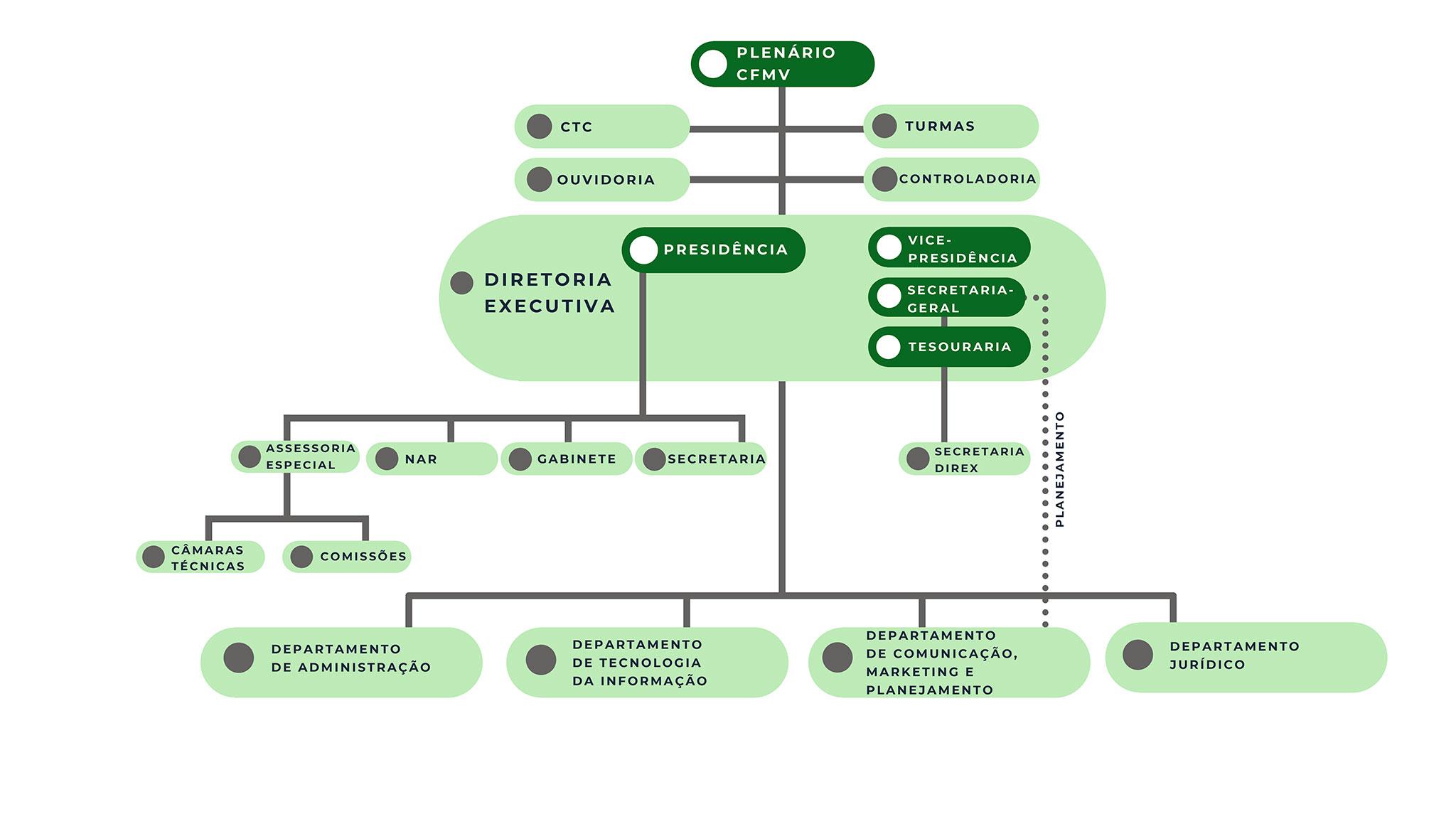 Organograma de acordo com aResolução 1401/2021