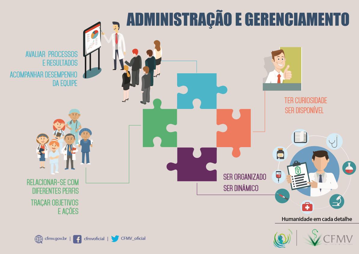 Competência humanística - Administração e gerenciamento