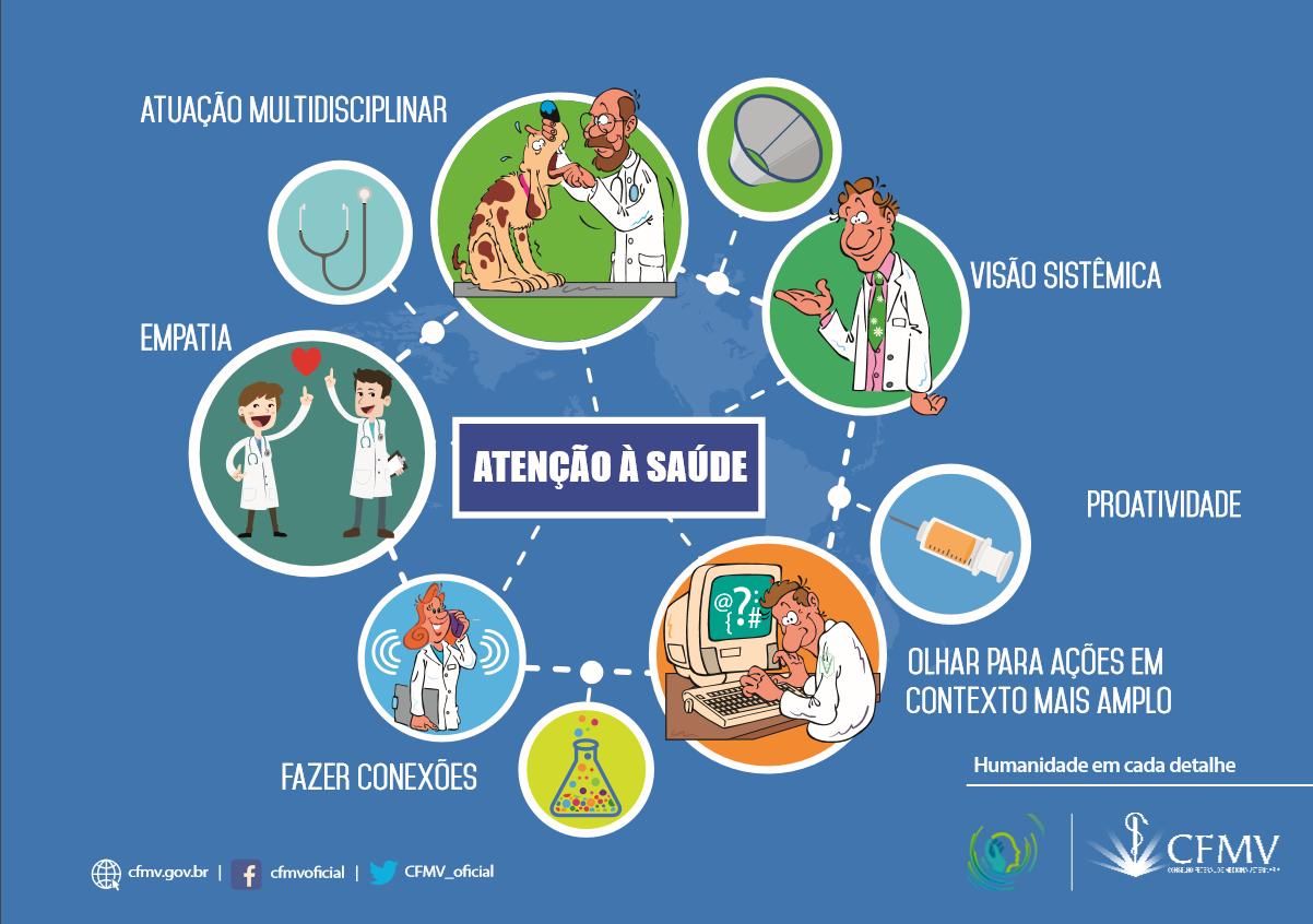 Competência humanística - Atenção à Saúde