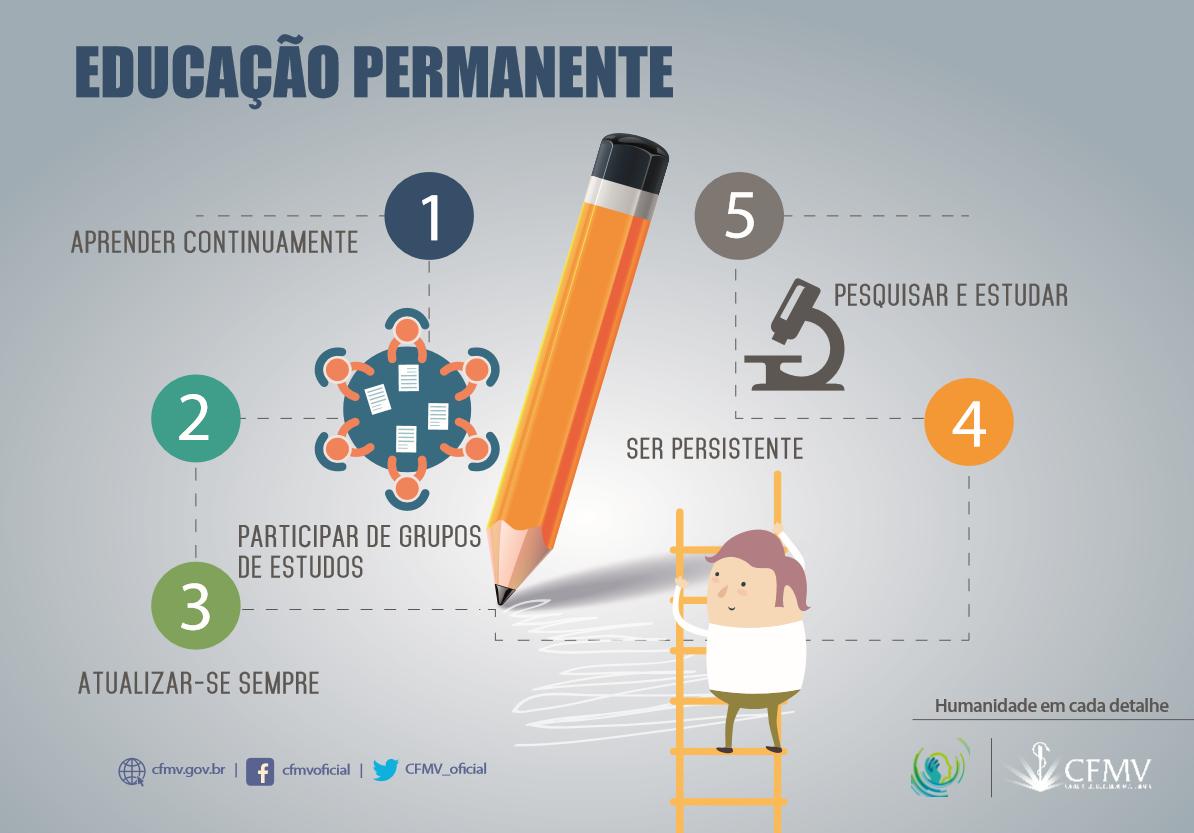 Competência humanística - Educação permanente