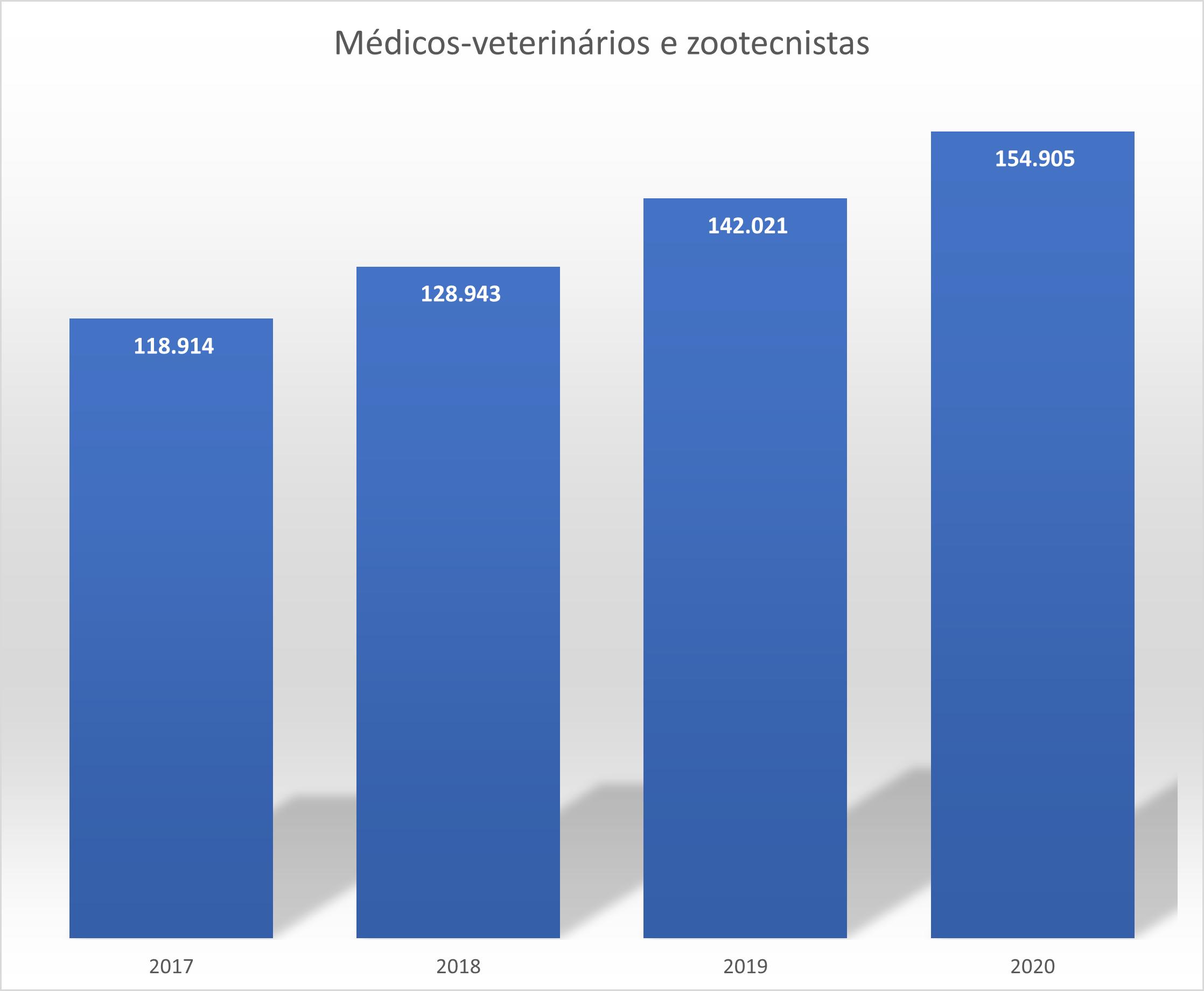 Censo total de profissionais