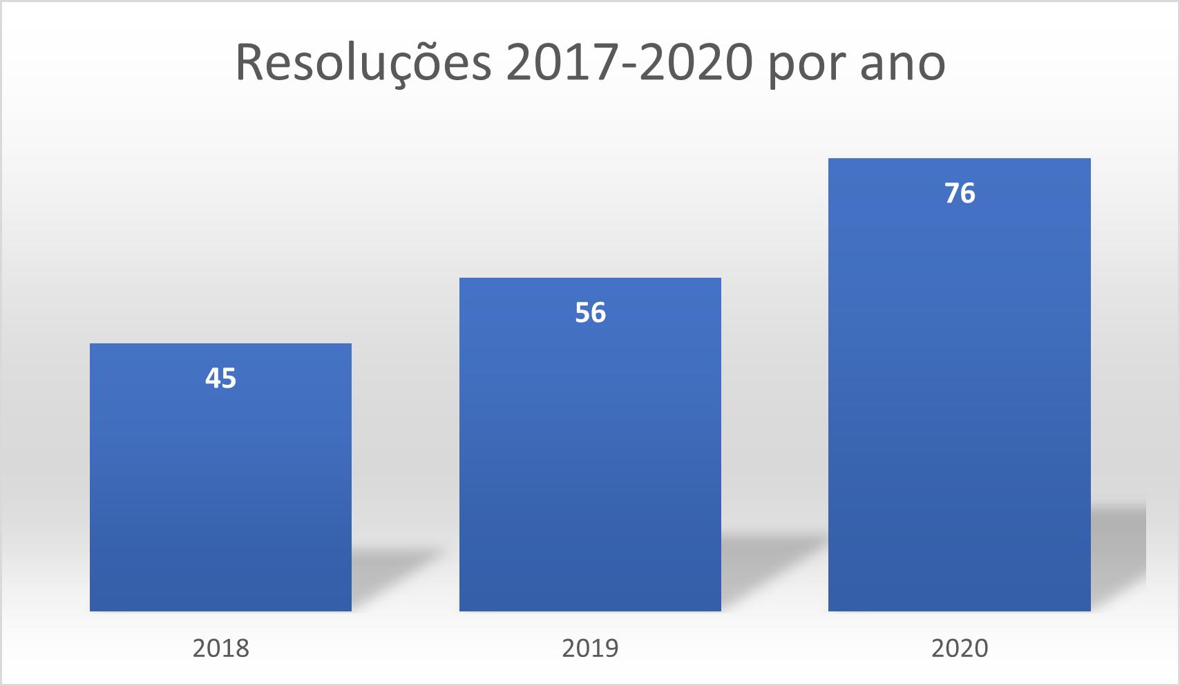 Resoluções 2017-2020