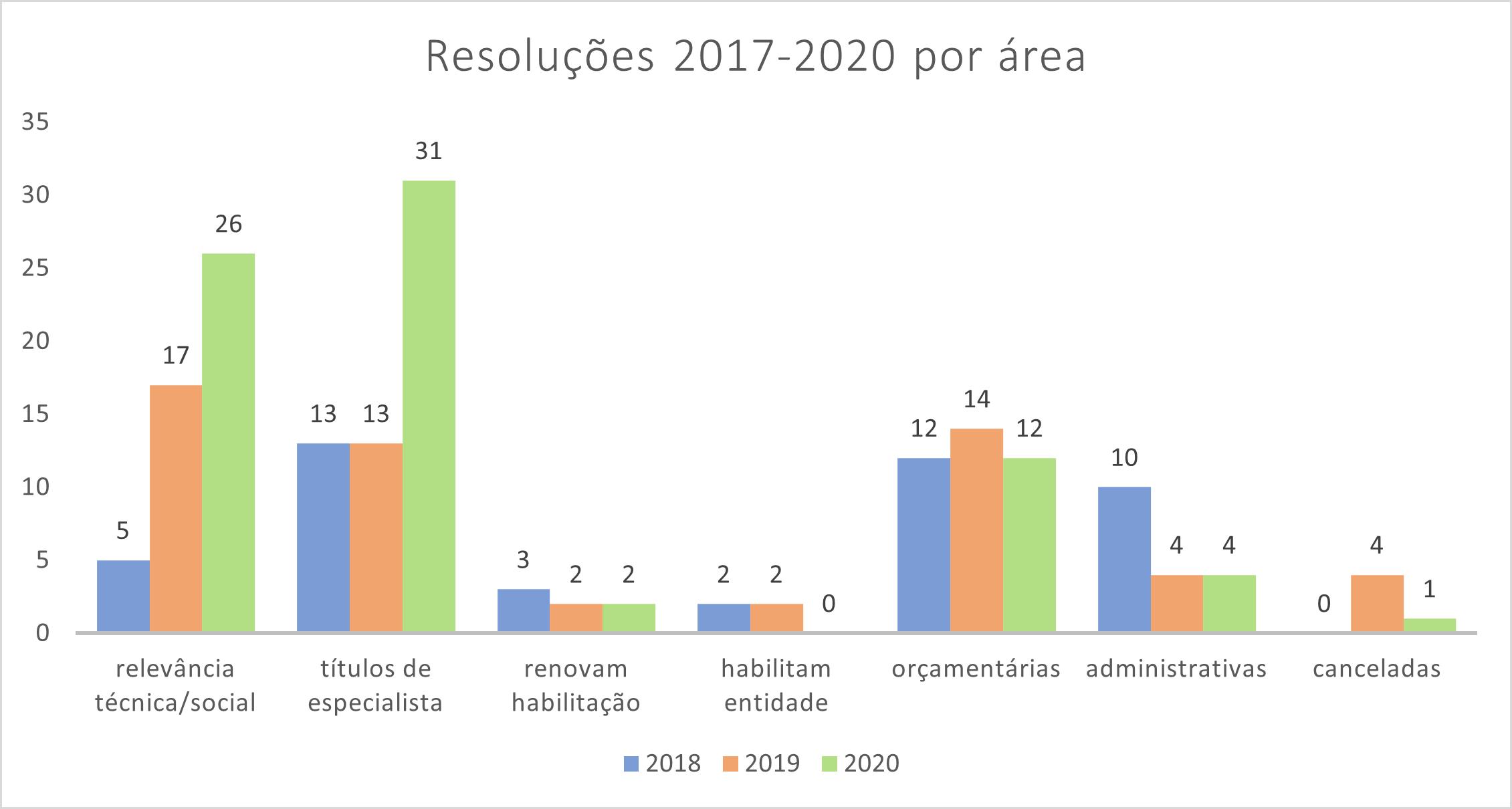 Resoluções 2017-2020 por tema