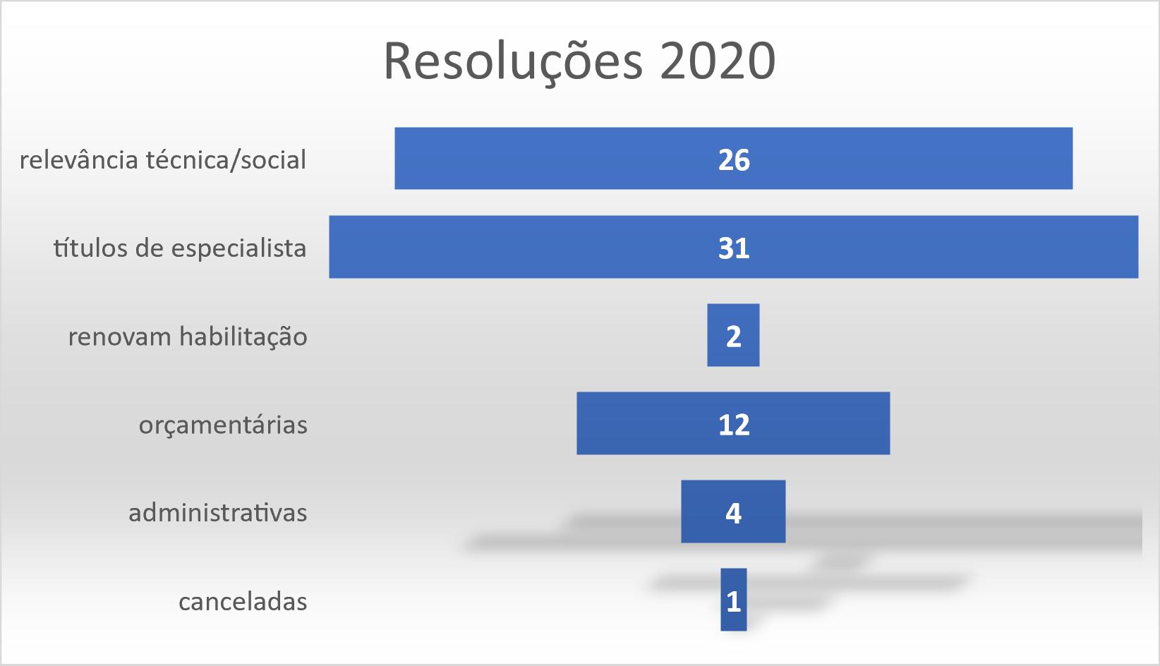 Resoluções 2020