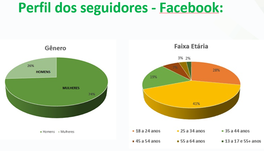 Perfil de seguidores do Facebook