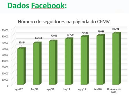 Seguidores do Facebbok