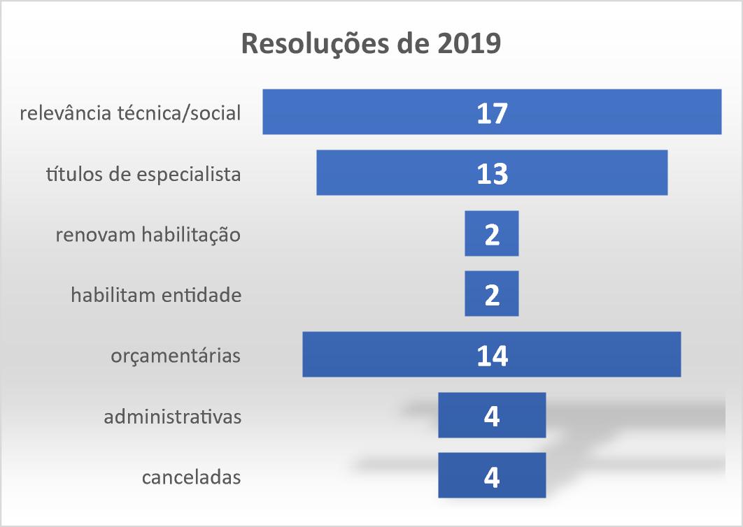 Resoluções 2019