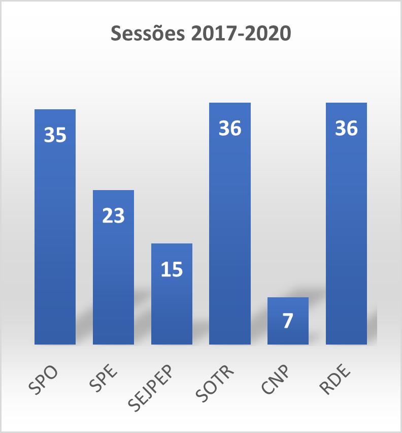 Reuniões 2017-2020